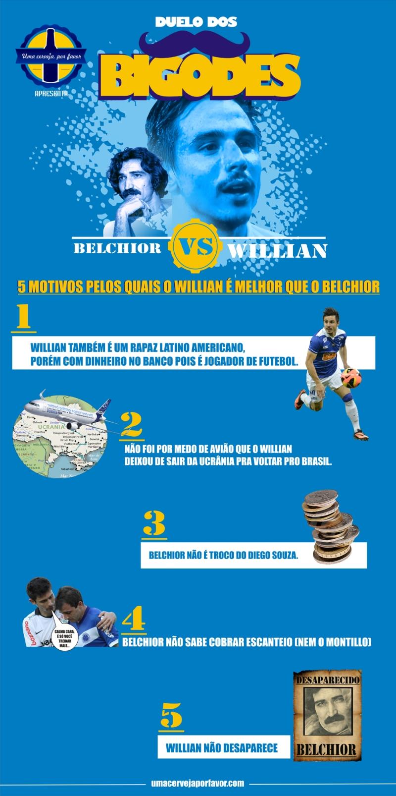 DUELO WILLIAN VS BELCHIOR